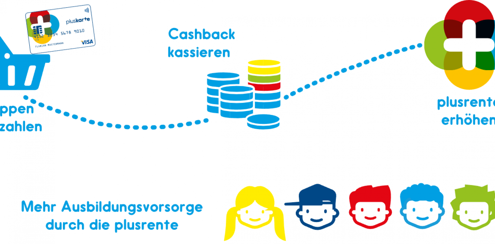 Bild Cashback bei der Altersvorsorge unserer Kinder